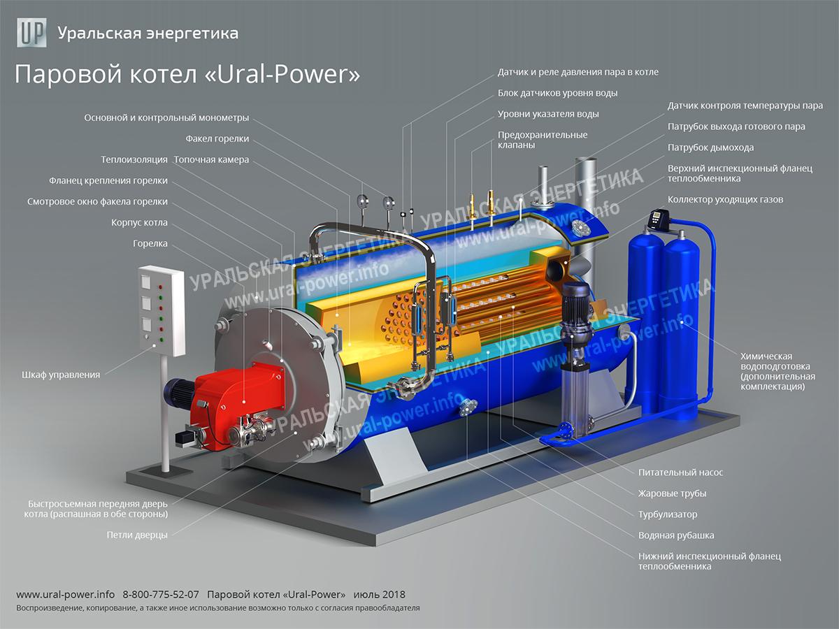 Паровой газовый котел URAL-POWER описание