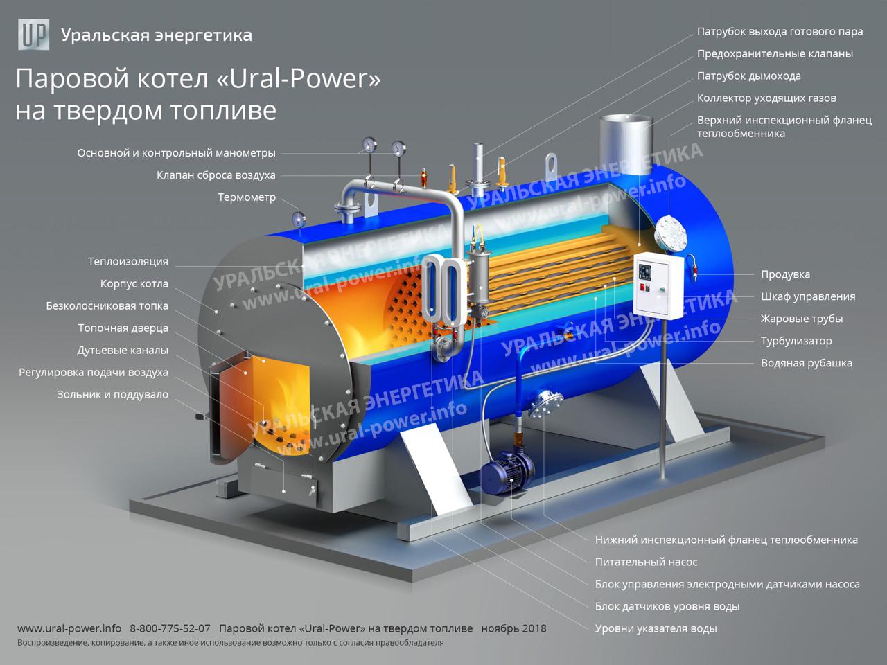 Паровой котел на твердом топливе URAL-POWER описание
