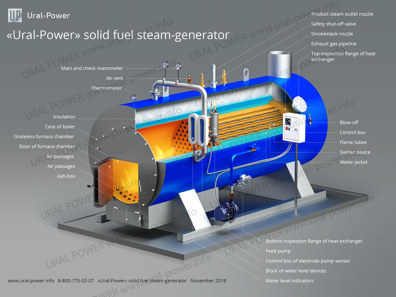 Парогенератор на твердом топливе URAL-POWER описание